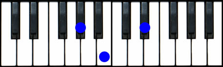 B Minor Chord Piano A flat minor Piano Cho...