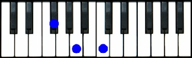 F# diminished Piano Chord, Gb diminished Piano Chord