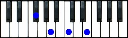 F#m7 Bar Chord F#m7(b5 Piano Chord